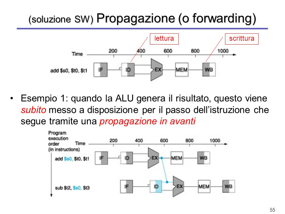 (soluzione SW) Propagazione (o forwarding)
