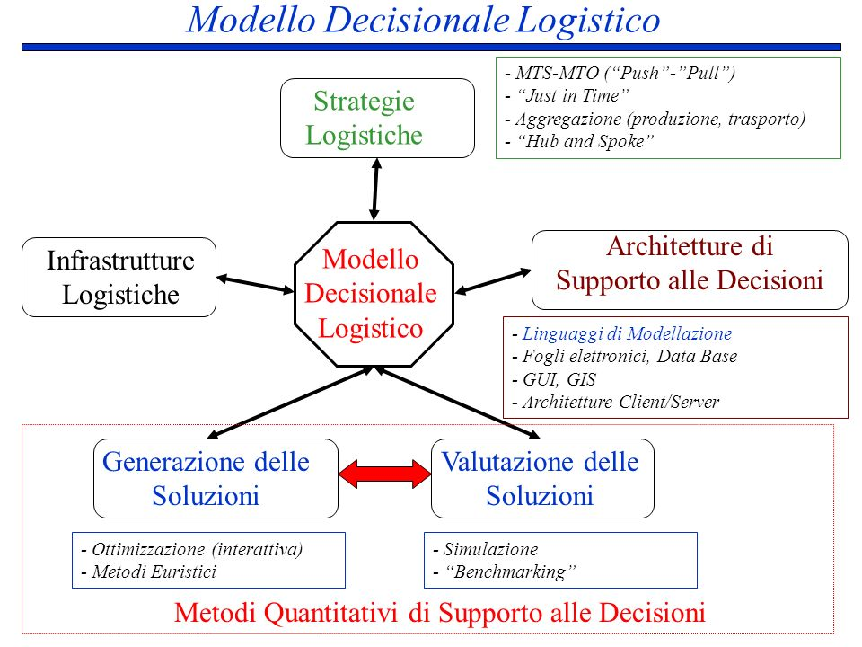 Modello Decisionale Logistico