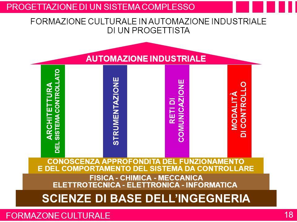 SCIENZE DI BASE DELL'INGEGNERIA