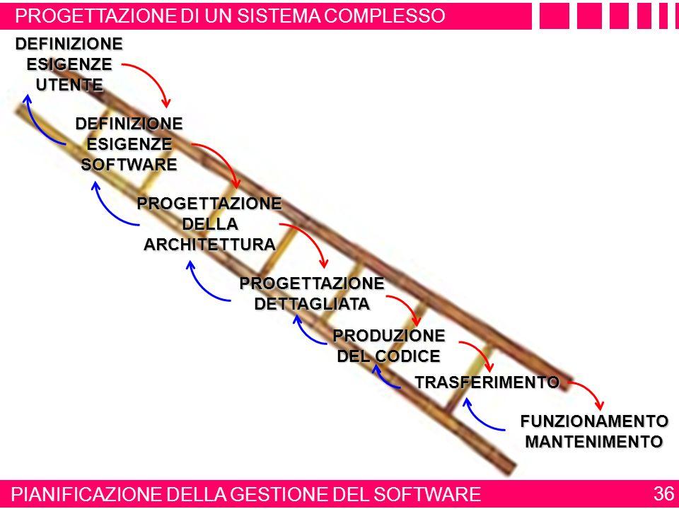 PROGETTAZIONE DELLA ARCHITETTURA PROGETTAZIONE DETTAGLIATA