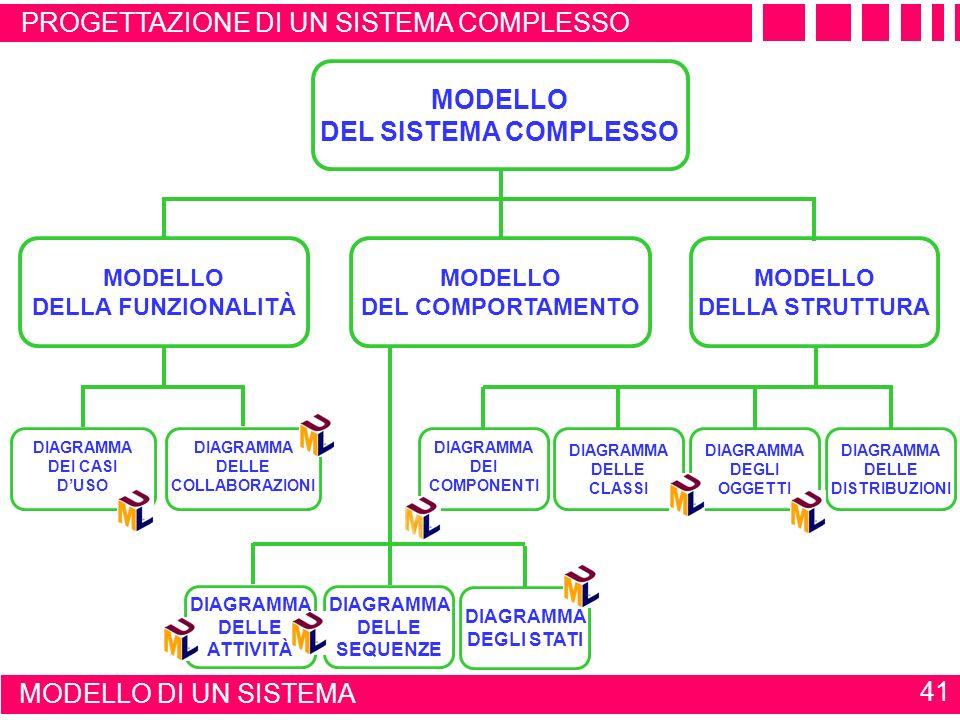 MODELLO DEL SISTEMA COMPLESSO