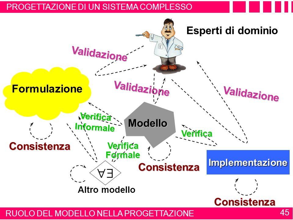  Formulazione Esperti di dominio Validazione Modello Consistenza