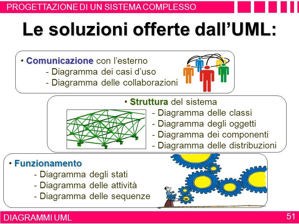 Le soluzioni offerte dall'UML: