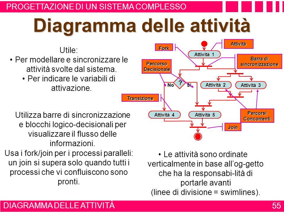 Diagramma delle attività Barra di sincronizzazione