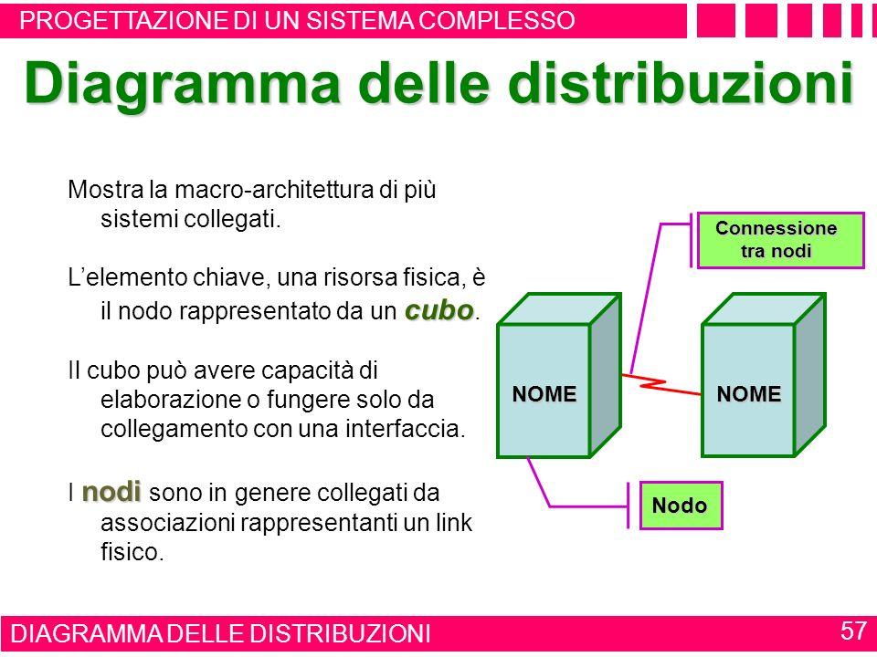 Diagramma delle distribuzioni