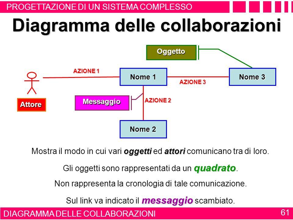 Diagramma delle collaborazioni