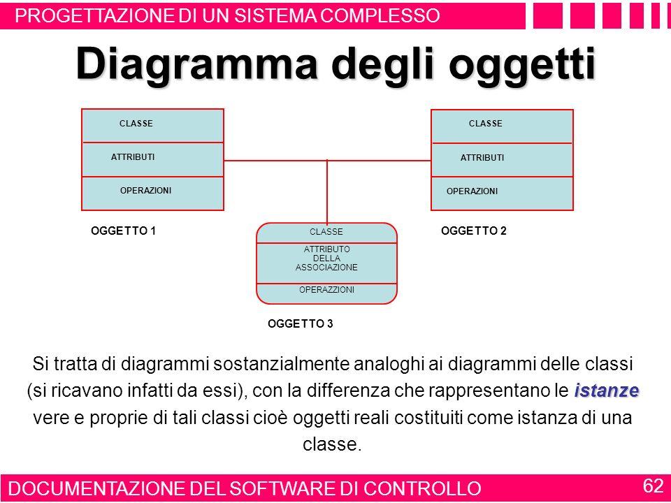 Diagramma degli oggetti