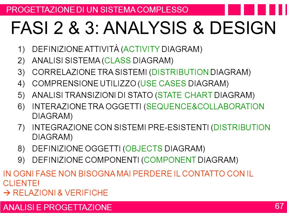 FASI 2 & 3: ANALYSIS & DESIGN