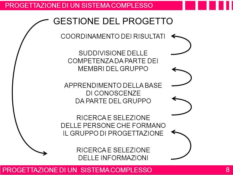 GESTIONE DEL PROGETTO PROGETTAZIONE DI UN SISTEMA COMPLESSO