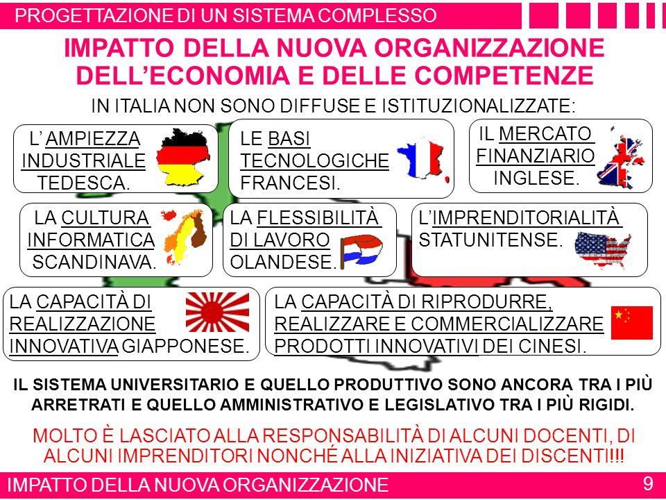 IMPATTO DELLA NUOVA ORGANIZZAZIONE DELL'ECONOMIA E DELLE COMPETENZE