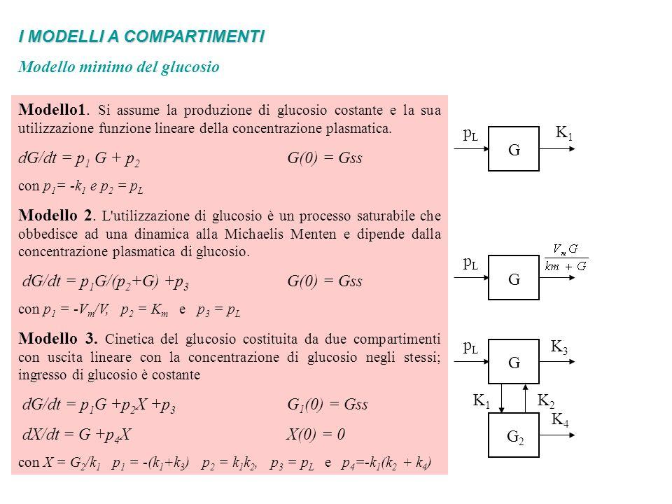 I MODELLI A COMPARTIMENTI Modello minimo del glucosio