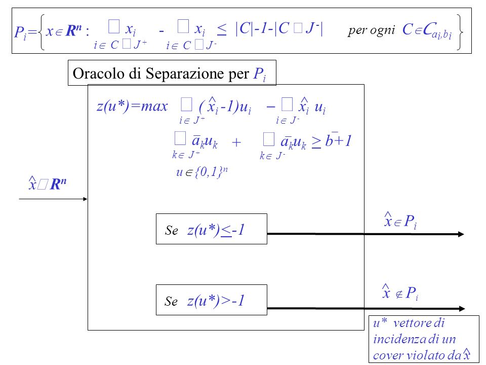 å xi å xi < |C|-1-|C Ç J -| å ( xi -1)ui å akuk å akuk > b+1