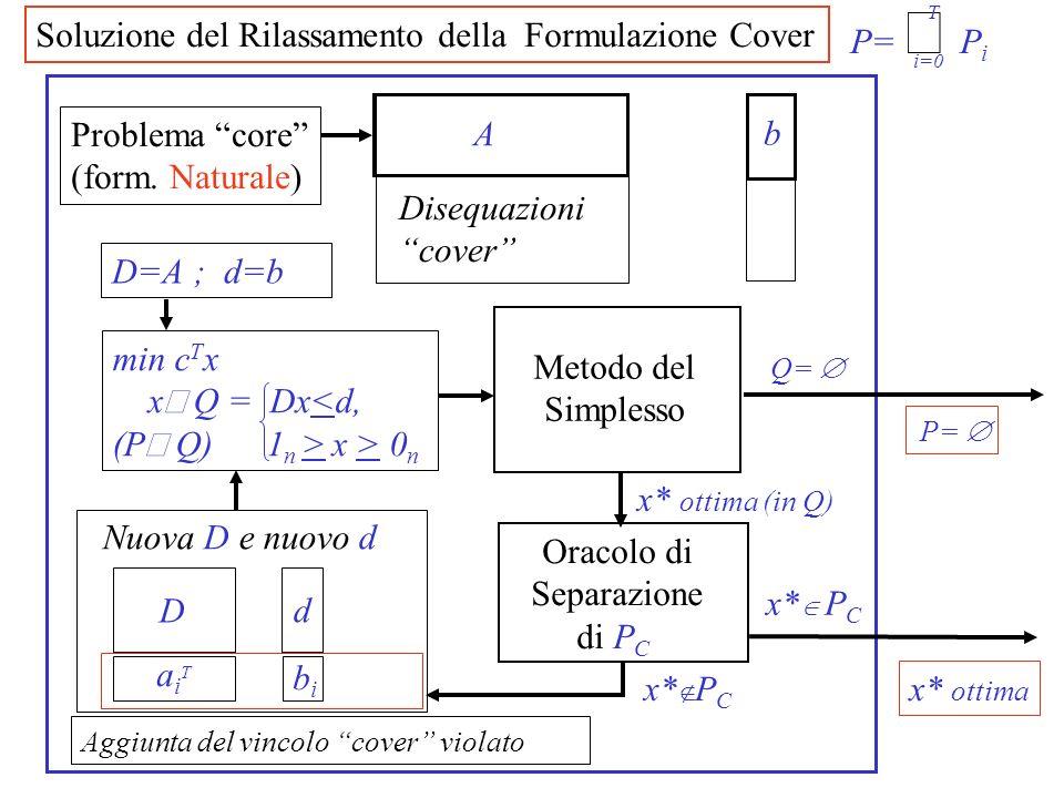Soluzione del Rilassamento della Formulazione Cover