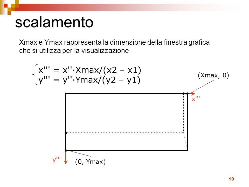 scalamento x = x ∙Xmax/(x2 – x1) y = y ∙Ymax/(y2 – y1)