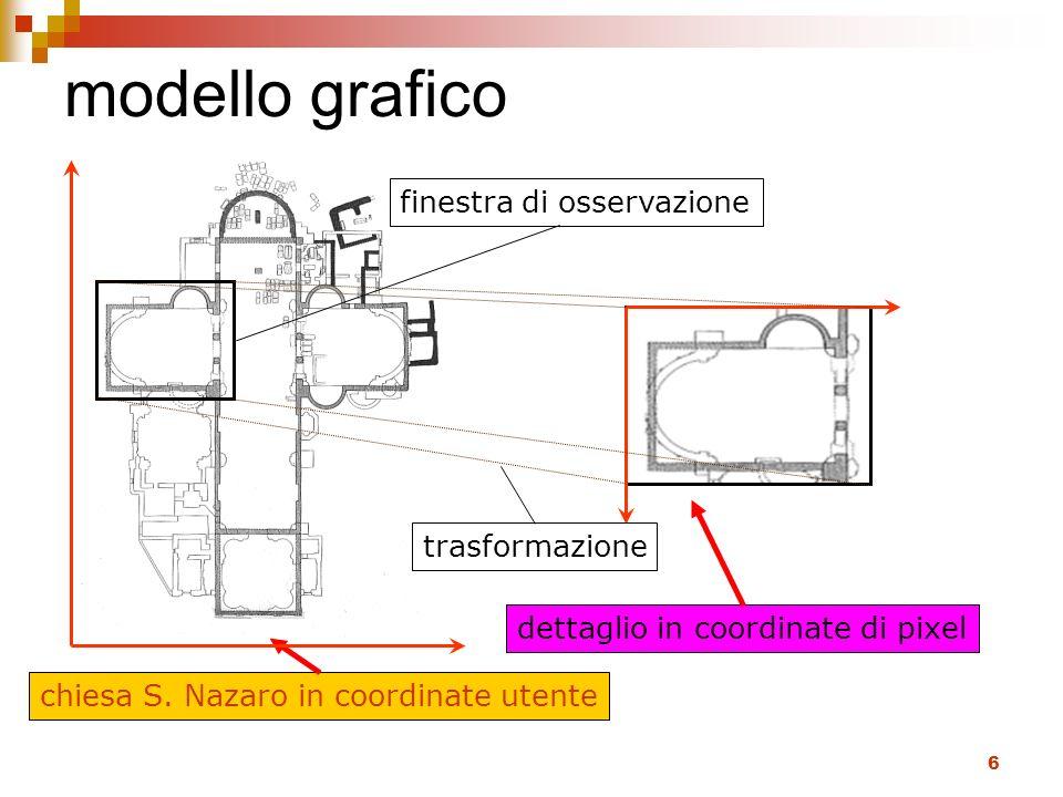 modello grafico finestra di osservazione trasformazione