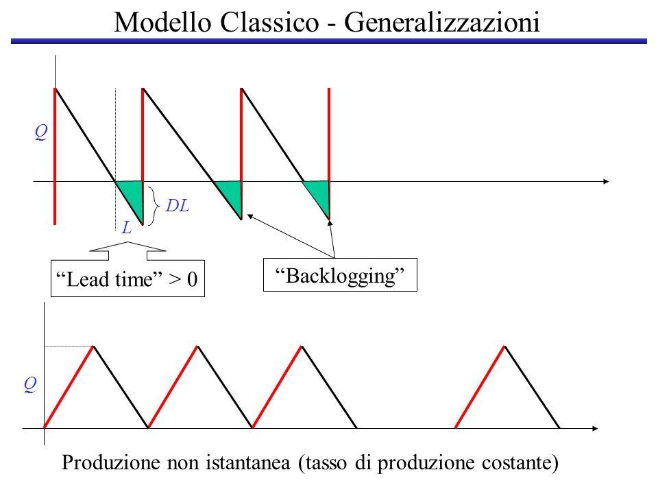 Modello Classico - Generalizzazioni
