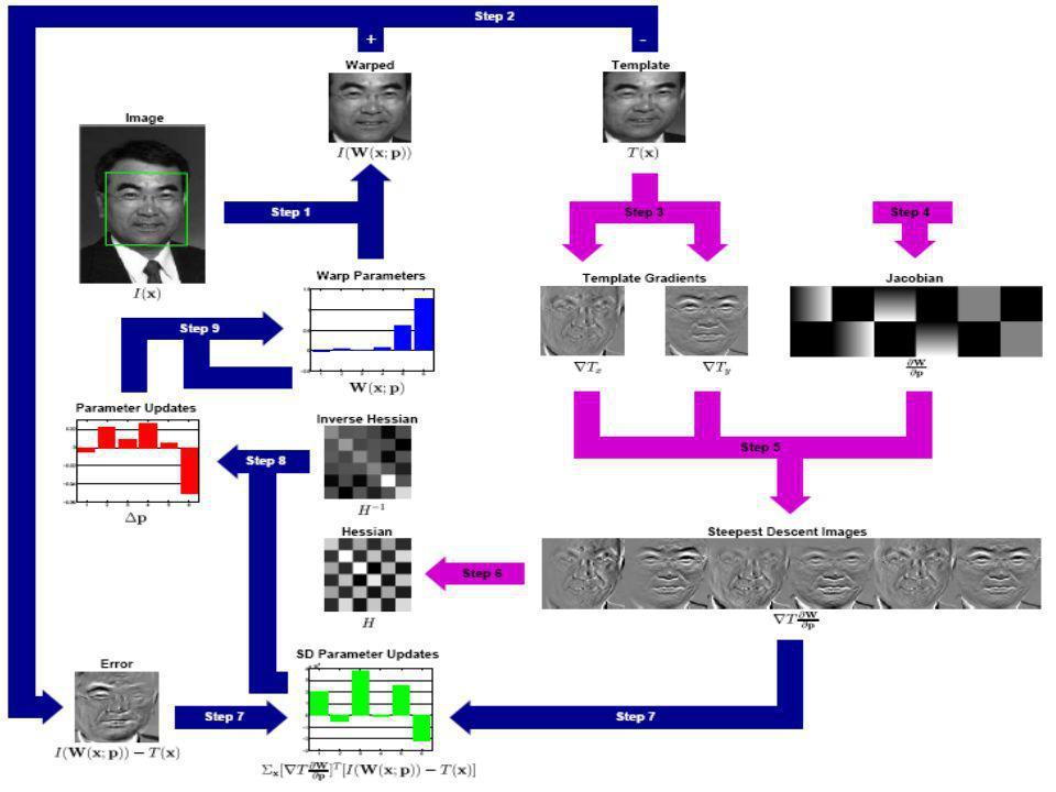 The Inverse Compositional Algorithm con norma L2 Euclidea