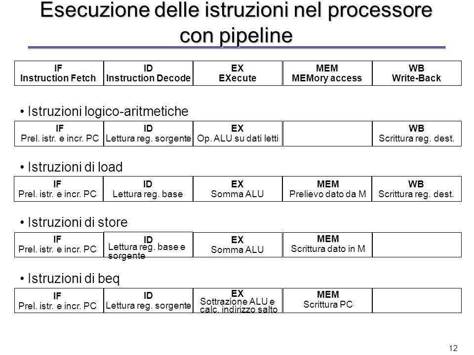 Esecuzione delle istruzioni nel processore con pipeline
