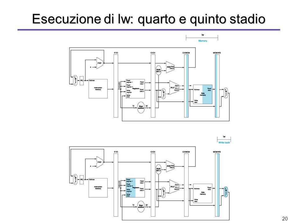 Esecuzione di lw: quarto e quinto stadio