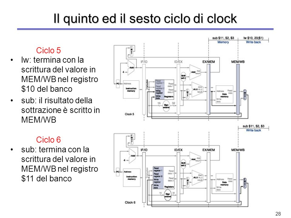 Il quinto ed il sesto ciclo di clock