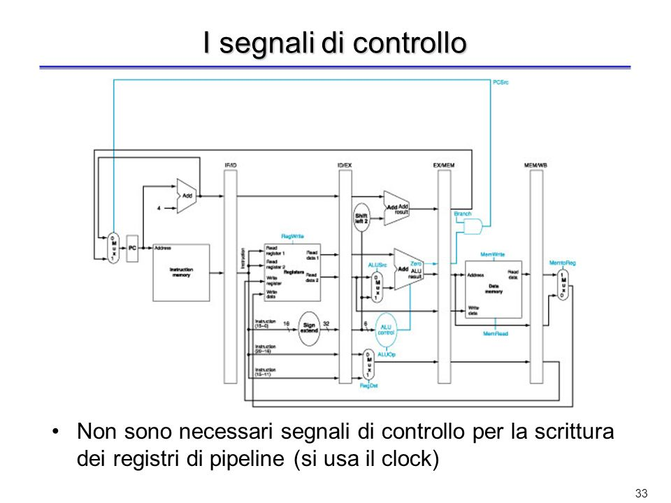 I segnali di controllo Non sono necessari segnali di controllo per la scrittura dei registri di pipeline (si usa il clock)