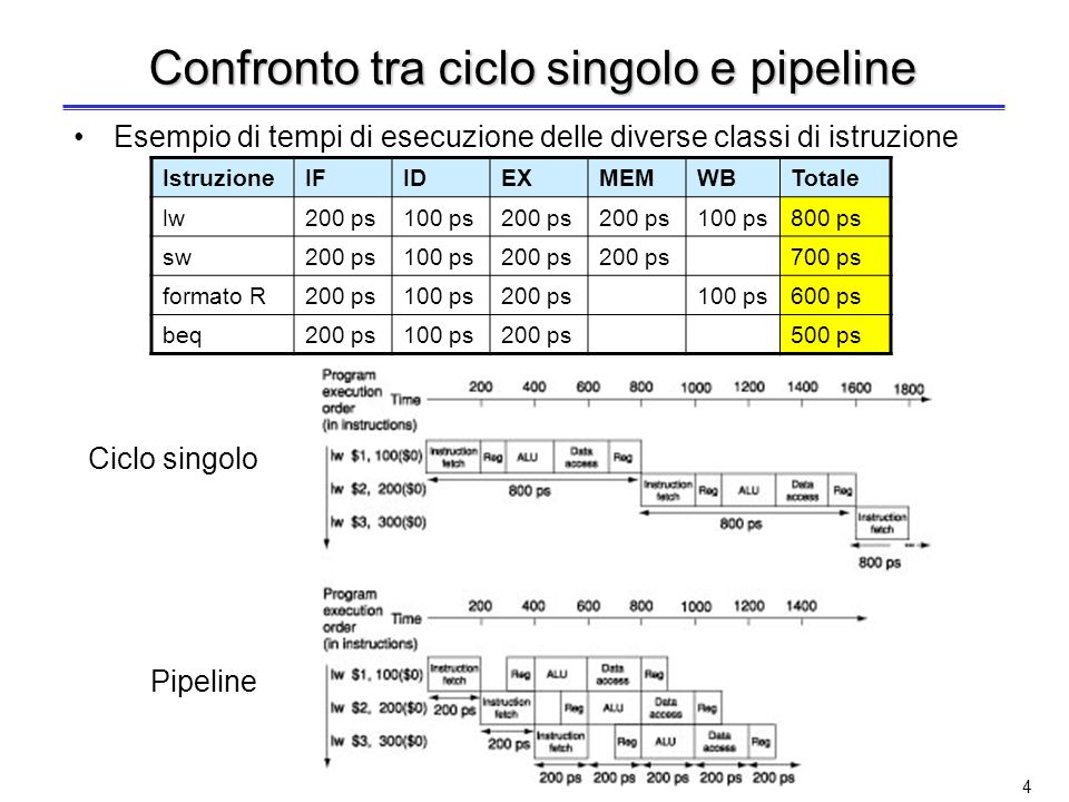 Confronto tra ciclo singolo e pipeline