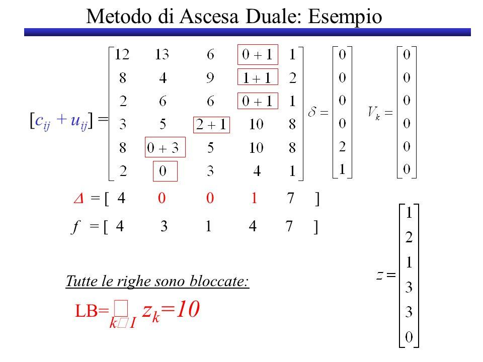 Metodo di Ascesa Duale: Esempio