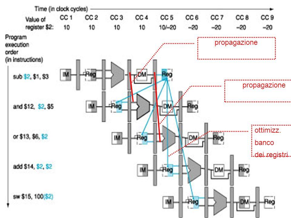 propagazione propagazione ottimizz. banco dei registri