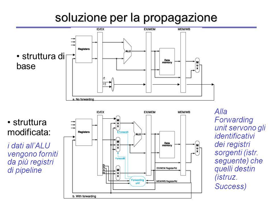 soluzione per la propagazione