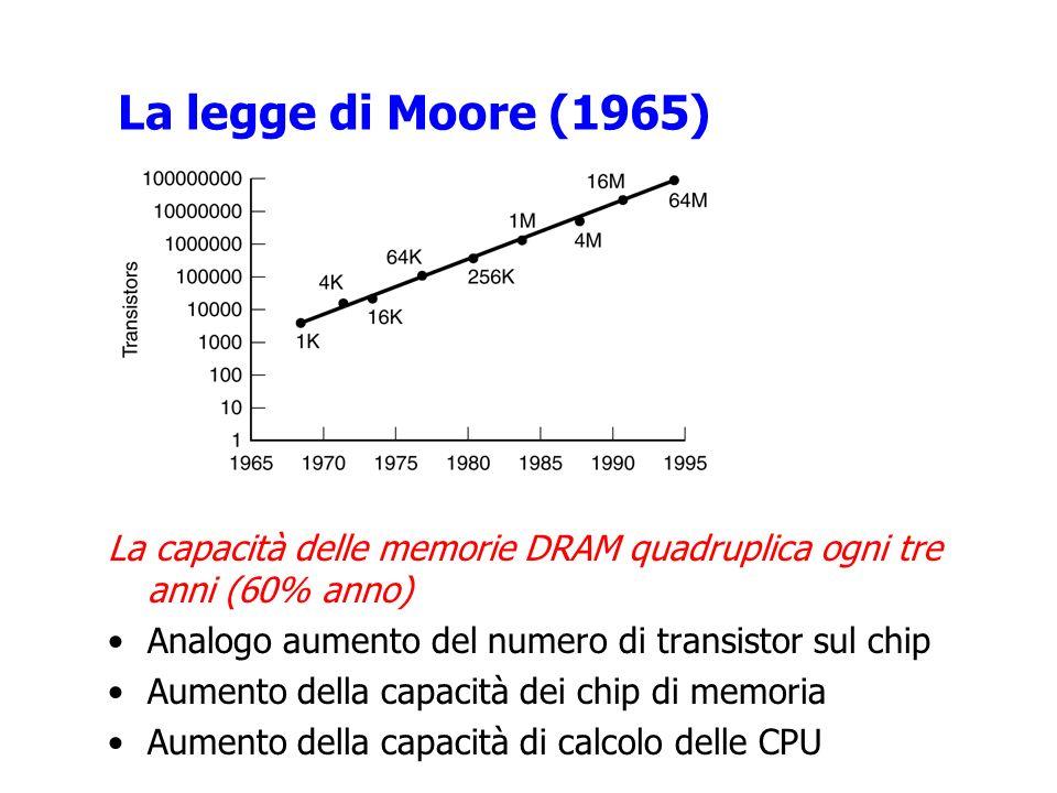 La legge di Moore (1965) La capacità delle memorie DRAM quadruplica ogni tre anni (60% anno) Analogo aumento del numero di transistor sul chip.
