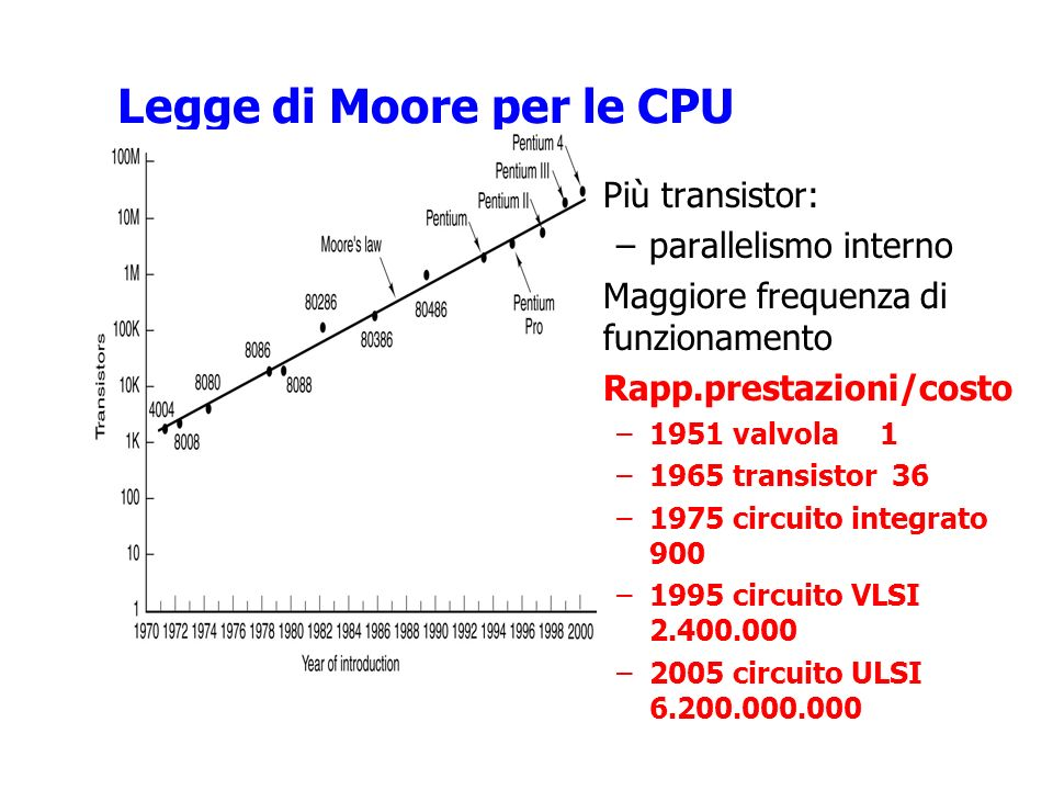 Legge di Moore per le CPU