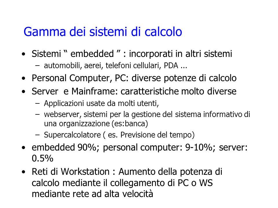 Gamma dei sistemi di calcolo