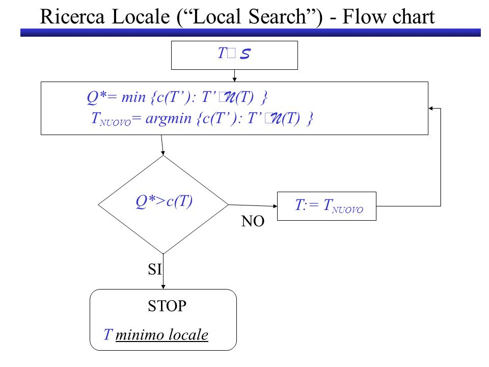 Ricerca Locale ( Local Search ) - Flow chart