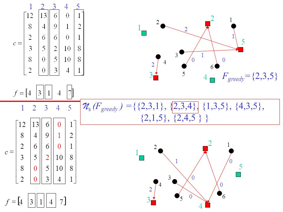 2 1. 5. 3. 4. 6. Fgreedy={2,3,5} Ns (Fgreedy ) ={{2,3,1}, {2,3,4}, {1,3,5}, {4,3,5}, {2,1,5}, {2,4,5 } }
