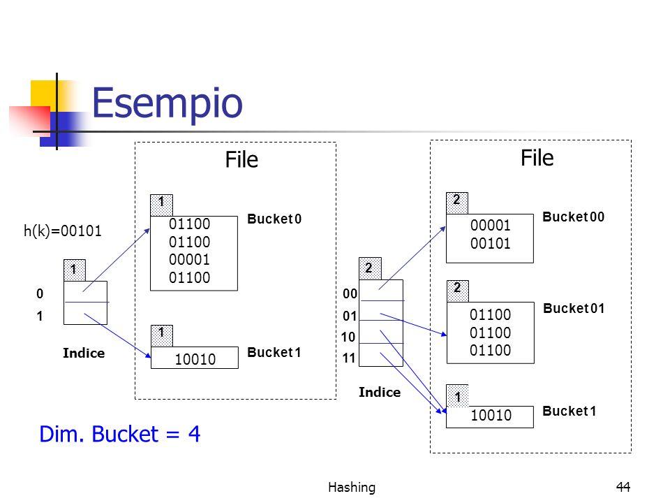 Esempio File File Dim. Bucket = 4 01100 00001 h(k)=00101 00101 00001