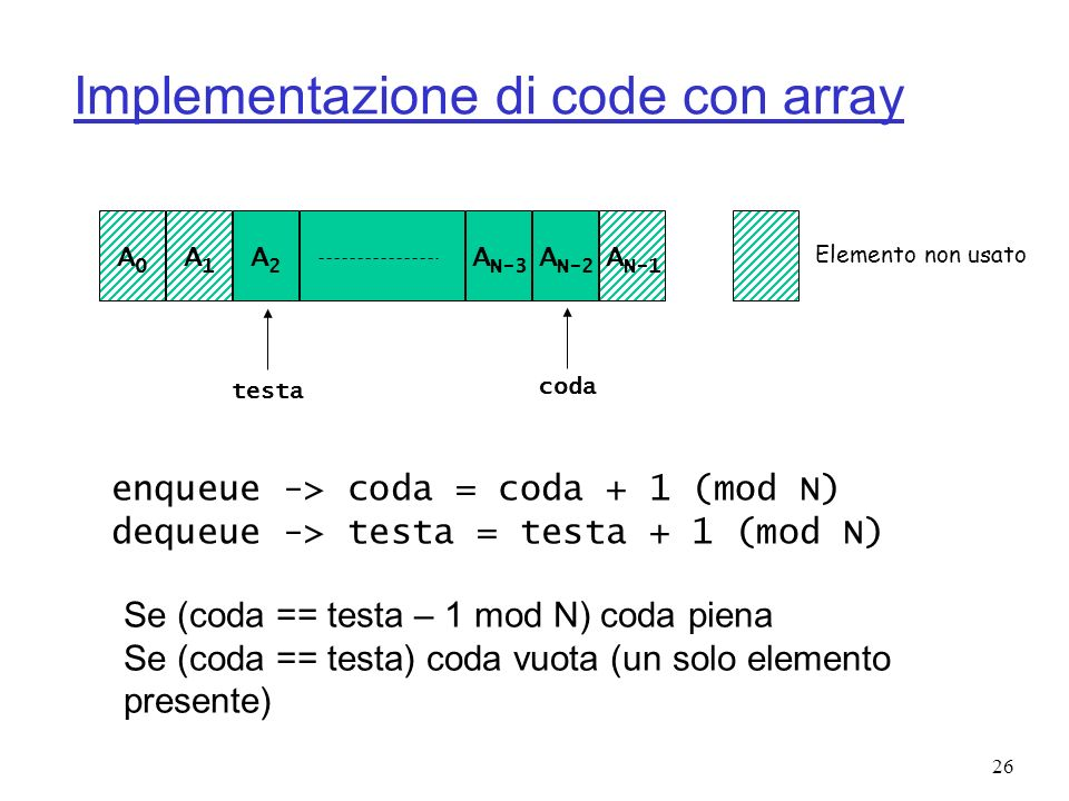 Implementazione di code con array