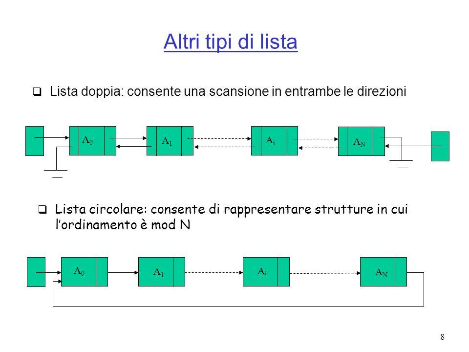 Altri tipi di lista Lista doppia: consente una scansione in entrambe le direzioni. A0. A1. Ai. AN.