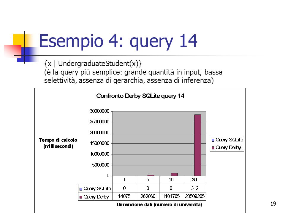 Esempio 4: query 14 {x | UndergraduateStudent(x)}