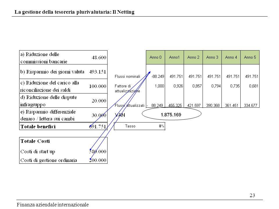 La gestione della tesoreria plurivalutaria: Il Netting
