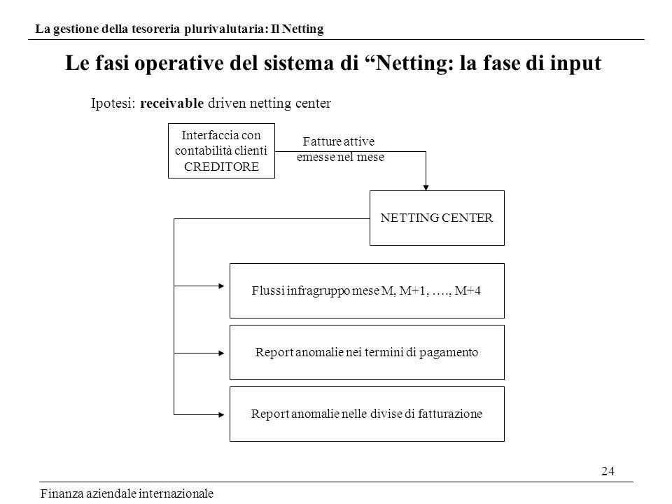 Le fasi operative del sistema di Netting: la fase di input