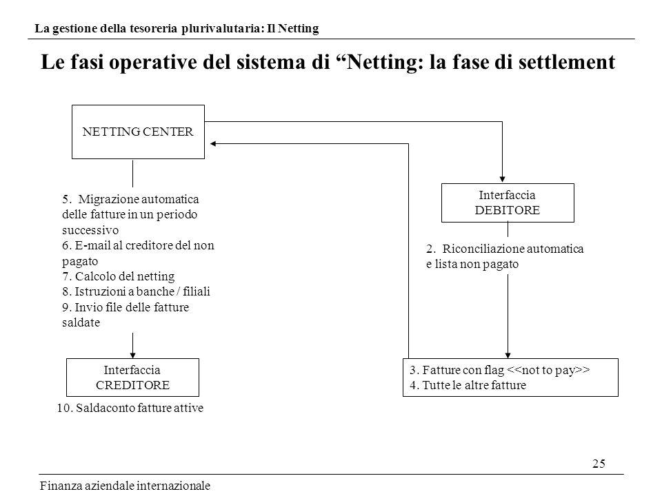Le fasi operative del sistema di Netting: la fase di settlement