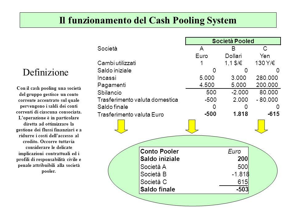 Il funzionamento del Cash Pooling System