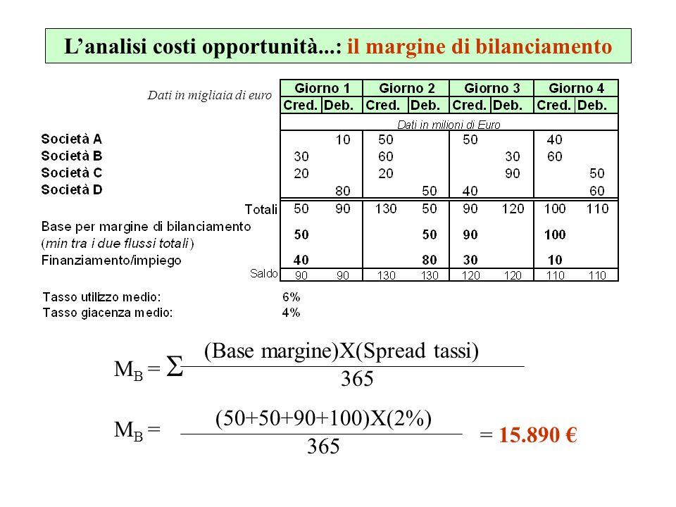 L'analisi costi opportunità...: il margine di bilanciamento