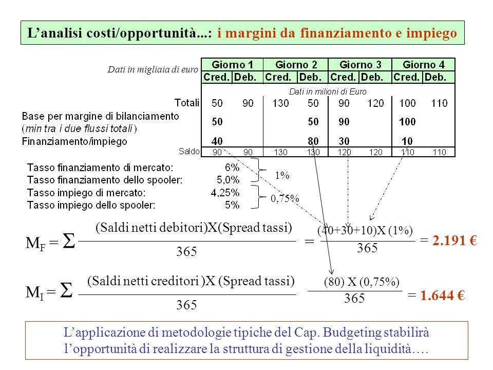 L'analisi costi/opportunità...: i margini da finanziamento e impiego