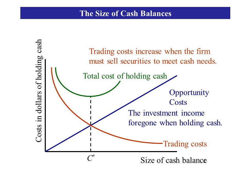 The Size of Cash Balances