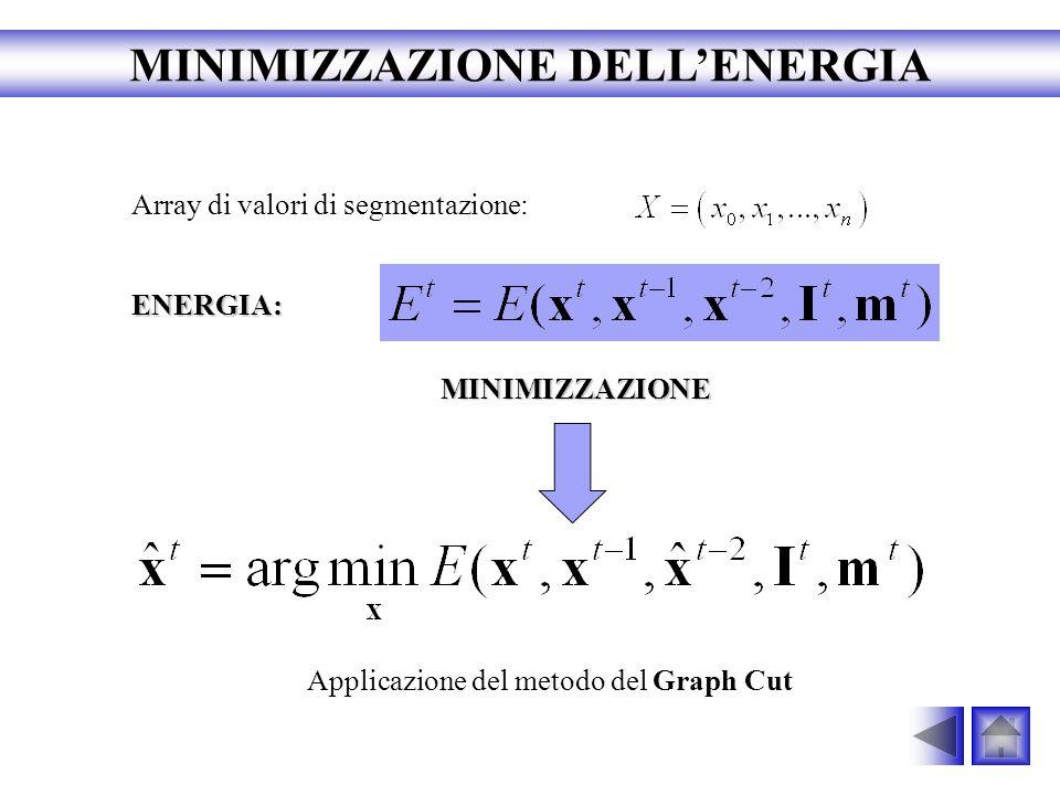 MINIMIZZAZIONE DELL'ENERGIA