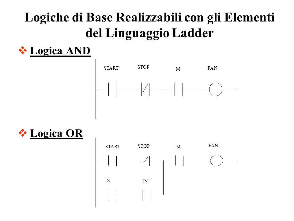 Logiche di Base Realizzabili con gli Elementi del Linguaggio Ladder