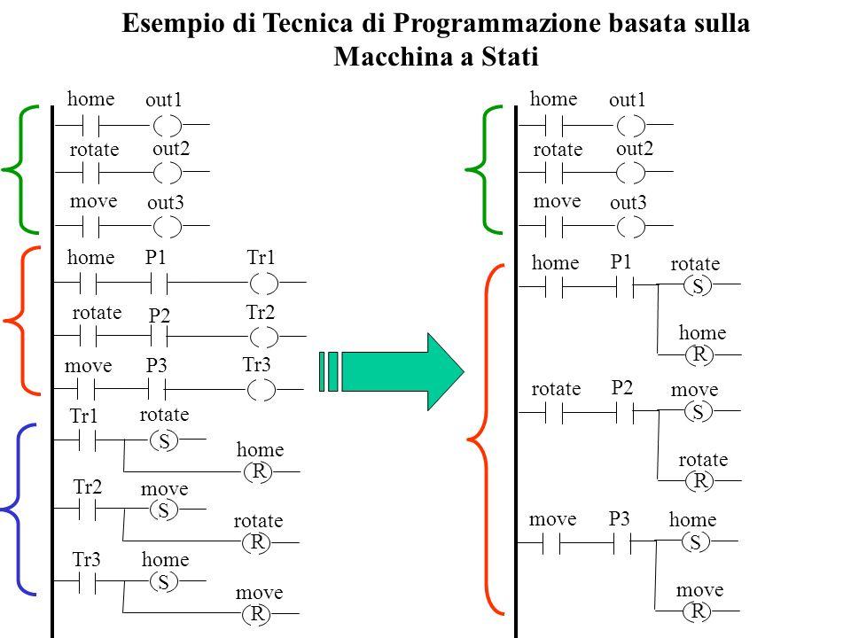 Esempio di Tecnica di Programmazione basata sulla Macchina a Stati
