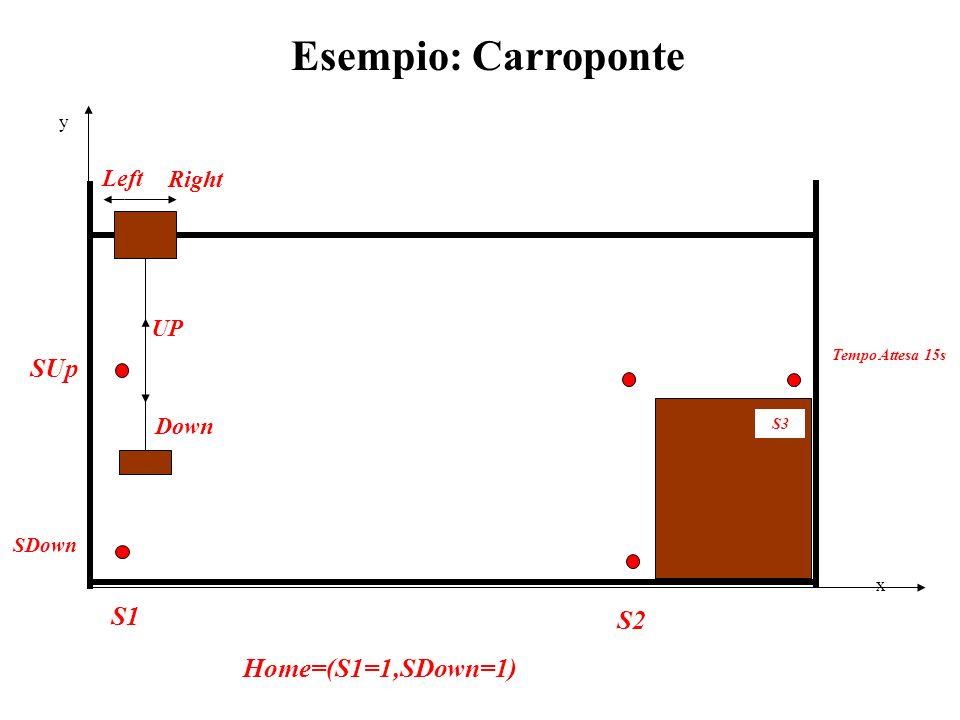 Esempio: Carroponte SUp S1 S2 Home=(S1=1,SDown=1) Left Right UP Down