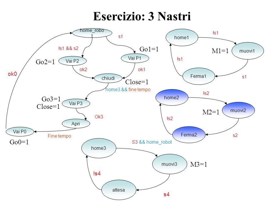 Esercizio: 3 Nastri Go1=1 M1=1 Go2=1 Close=1 Go3=1 Close=1 M2=1 Go0=1